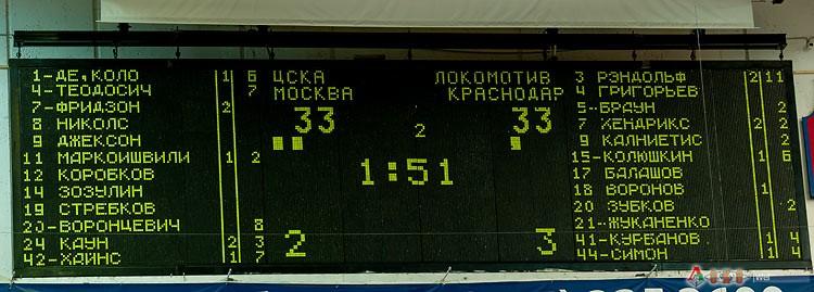 ЦСКА - Локомотив-Кубань 76-78